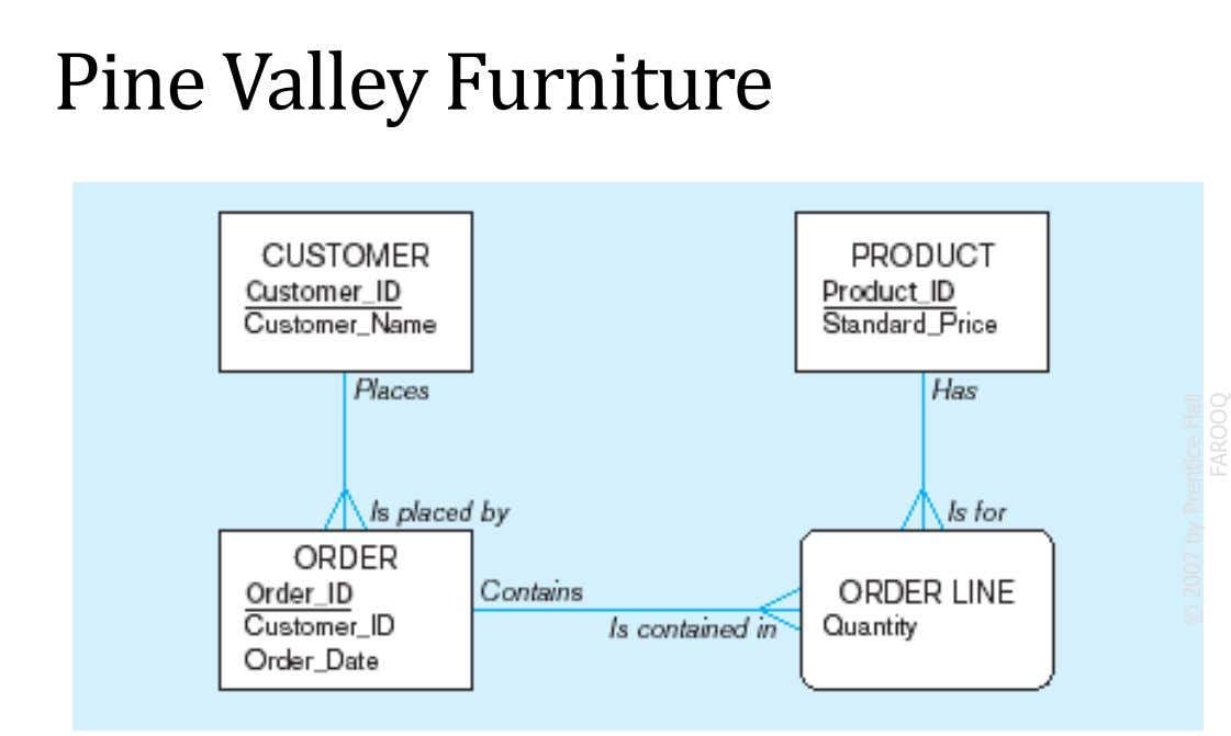 Pine Valley Furniture © 2007 by Prentice Hall FAROOQ