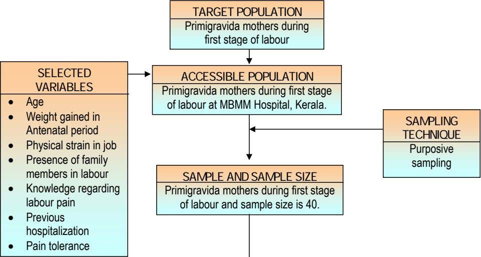 TARGET POPULATION Primigravida mothers during first stage of labour SELECTED ACCESSIBLE POPULATION VARIABLES