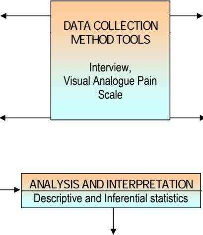 DATA COLLECTION METHOD TOOLS Interview, Visual Analogue Pain Scale ANALYSIS AND INTERPRETATION Descriptive and