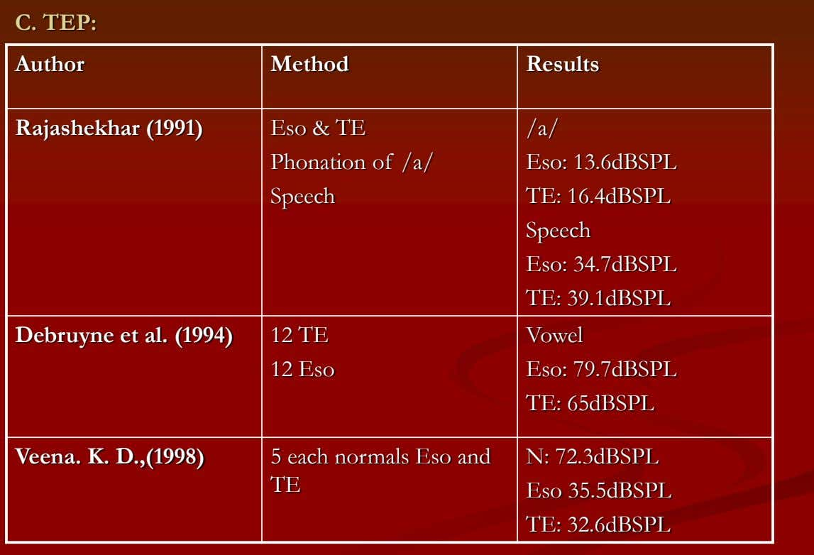 C. TEP: Author Method Results Rajashekhar (1991) Eso & TE Phonation of /a/ Speech /a/