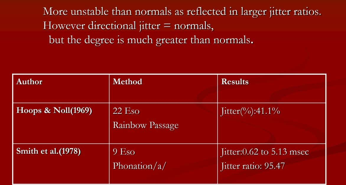More unstable than normals as reflected in larger jitter ratios. Author Method Results Hoops &