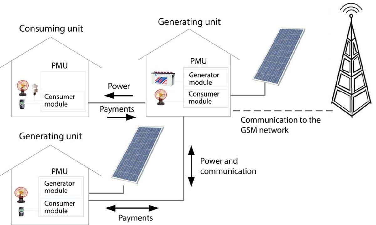 Distributed Collectively Intelligent Grid