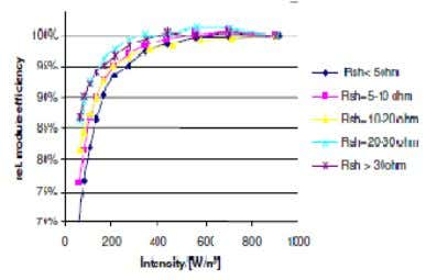 is not affected by it. Fig.5. Module Output Current I p v Fig.6 Relative Efficiency Vs