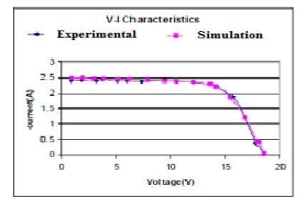 of Simulink model are shown in figs. 10 & 11. Fig. 10. Simulation & Experimental V-I