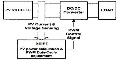 and acts as an interface between the load and the module. Fig. 13 DC – DC