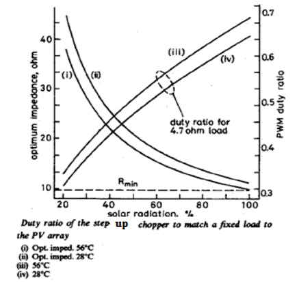 duty cycle variation with respect to duty cycle is plotted. Fig. 17. Duty Cycle Variation w.r.t.