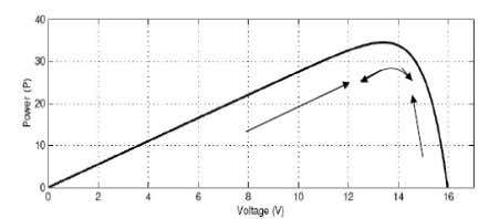 perturbation causes the power of the solar module to change. Fig. 18. Power graph for P&O
