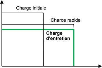 Charge initiale Charge rapide Charge d'entretien