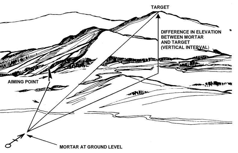TARGET DIFFERENCE IN ELEVATION BETWEEN MORTAR AND TARGET (VERTICAL INTERVAL) AIMING POINT MORTAR AT GROUND