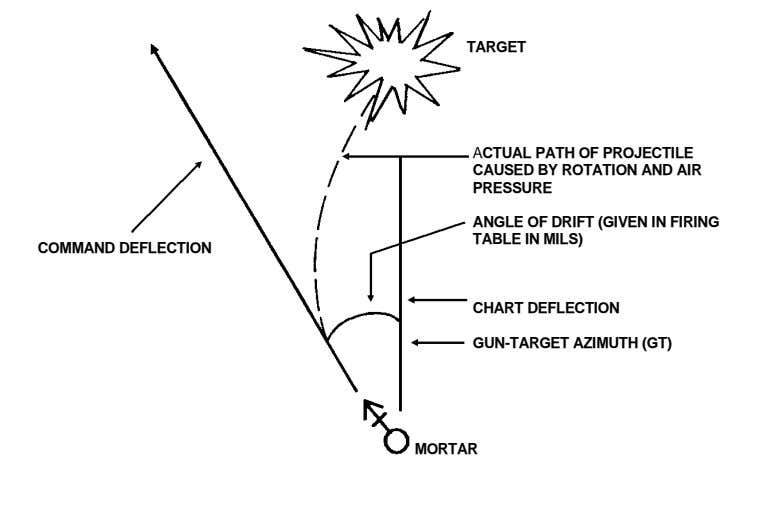 TARGET ACTUAL PATH OF PROJECTILE CAUSED BY ROTATION AND AIR PRESSURE ANGLE OF DRIFT (GIVEN