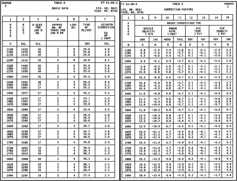 FM 23-91 b. The 81-mm Mortar Firing Tables (Figure 4-11). NOTE : To round off range,