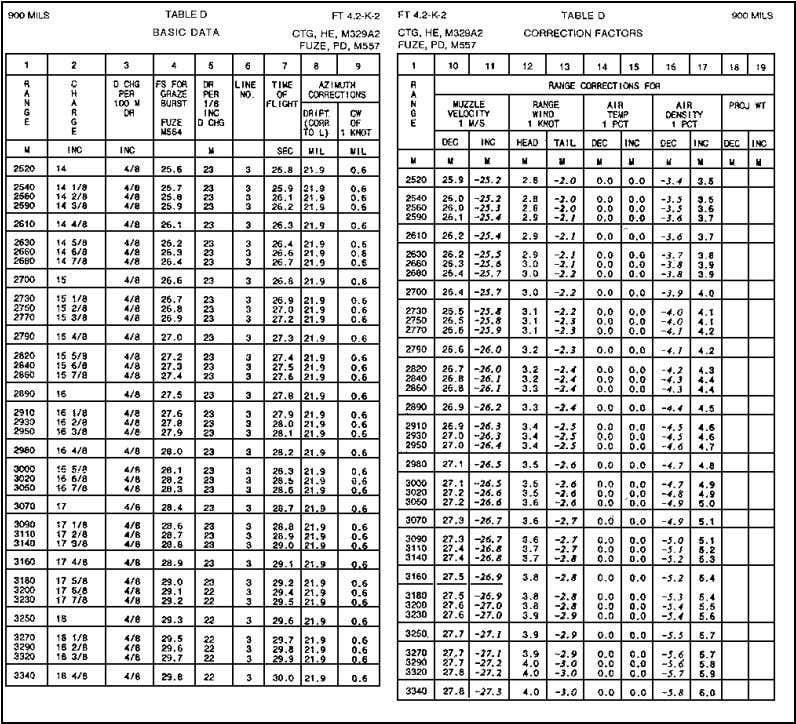 FM 23-91 c. The 4.2-Inch Mortar Firing Tables (Figure 4-12). Figure 4-12. Sample pages from firing