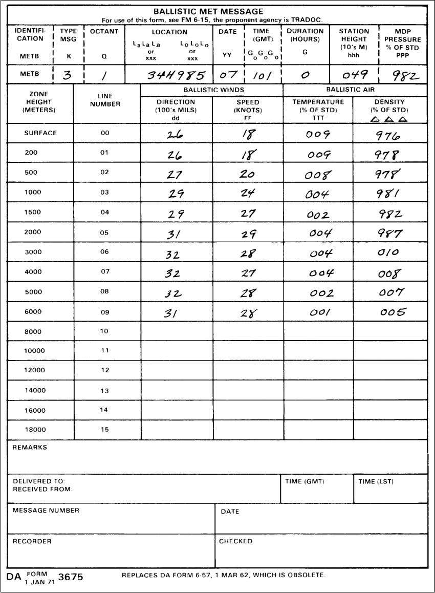 FM 23-91 Figure 4-16A. Example of completed DA Form 3675, Ballistic MET Message. 4-19