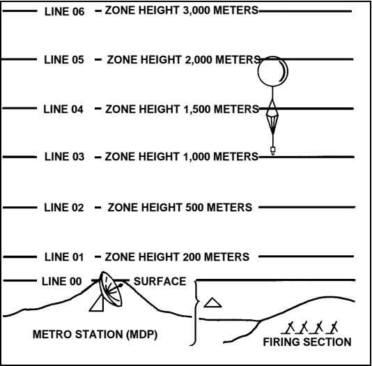 LINE 06 ZONE HEIGHT 3,000 METERS LINE 05 ZONE HEIGHT 2,000 METERS LINE 04 ZONE