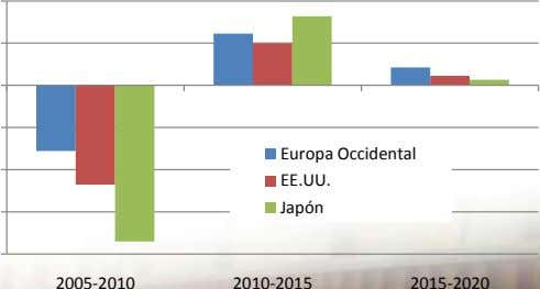 Europa Occidental EE.UU. Japón 2005-2010 2010-2015 2015-2020