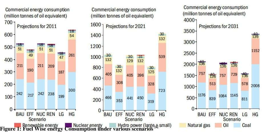Figure 1: Fuel Wise energy Consumption under various scenarios [6]