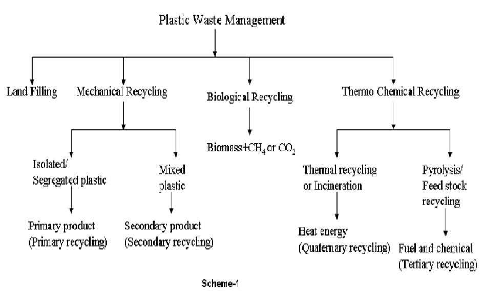 filling (65-70%), and inci neration (20-25%). Recycling is only about 10%. Figure 2. Types of plastic
