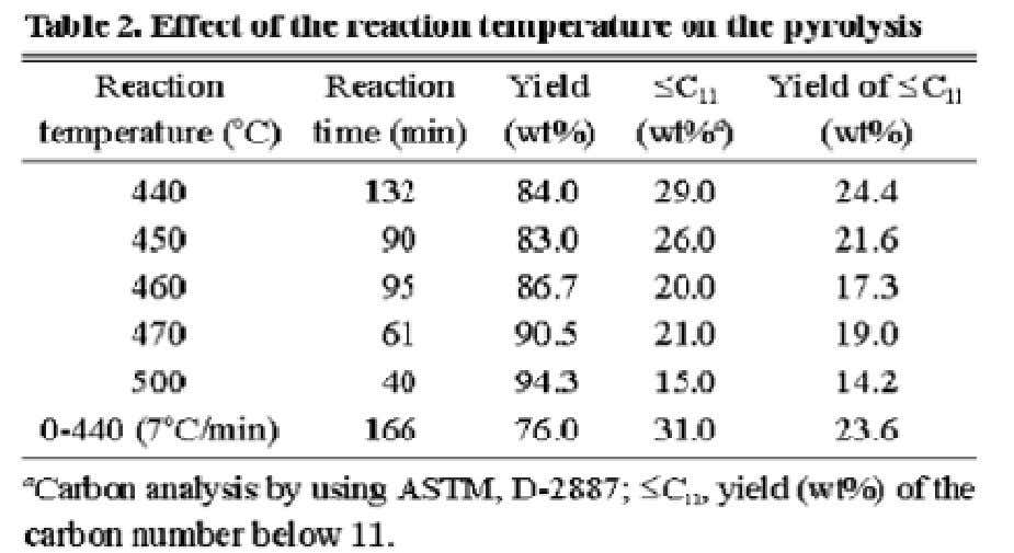 reaction, ratio of low temperature is lowered. molecular weight compound within the produ ct oil increased