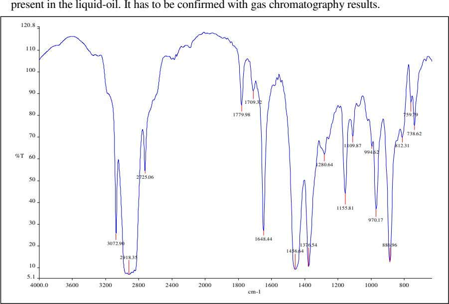 present in the liquid-oil. It has to be confirmed with gas chromatography results. 120.8 110