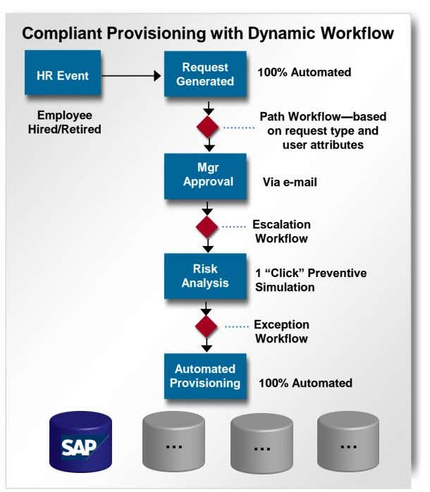 Compliant Provisioning with Dynamic Workflow Request 100% Automated HR Event Generated Employee Hired/Retired Path Workflow—based on