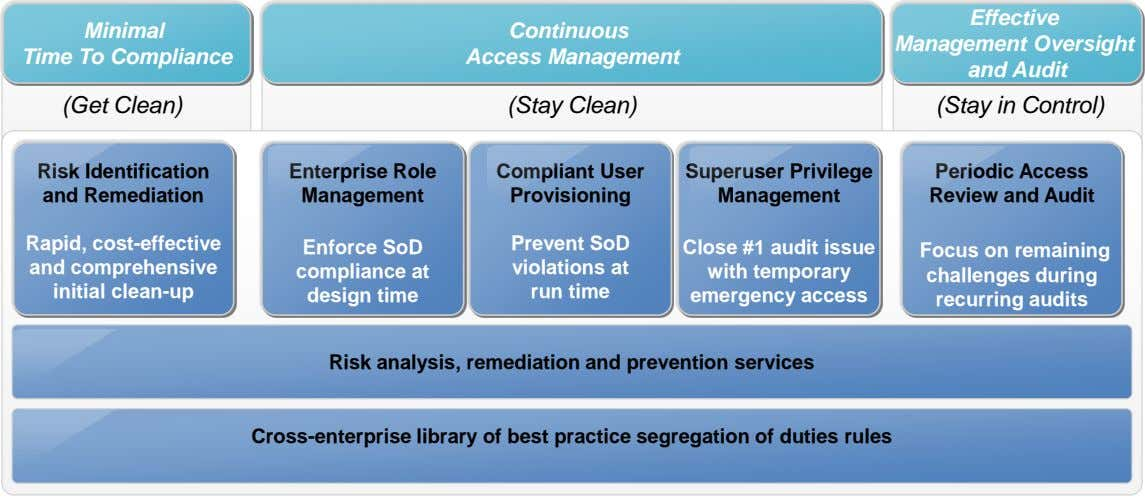 Minimal Continuous Time To Compliance Access Management Effective Management Oversight and Audit (Get Clean) (Stay Clean)