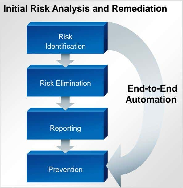 Risk Analysis and Remediation Contd . Getting clean Initial Risk Analysis and Remediation Risk Identification Risk