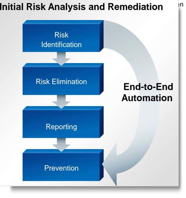 Getting clean Initial Risk Analysis and Remediation Risk Identification Risk Elimination End-to-End Automation Reporting Prevention