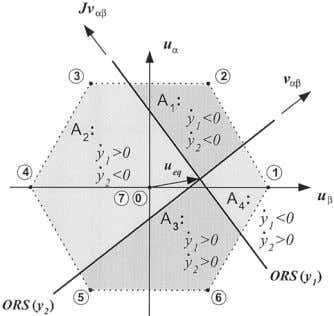 et al. : ANALYSIS AND DESIGN OF DIRECT POWER CONTROL (DPC) Fig. 2. ORS for the