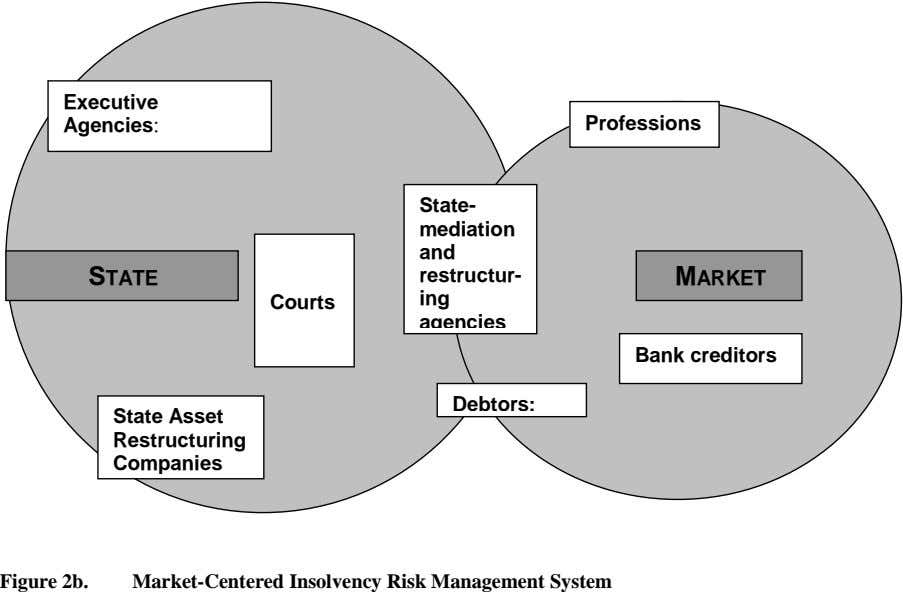 Executive Agencies: Professions State- mediation and STATE restructur- MARKET Courts ing agencies Bank