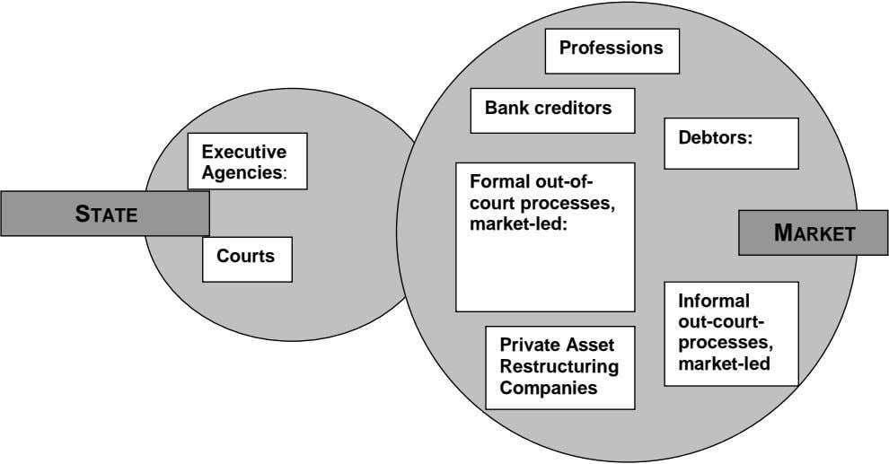 Professions Bank creditors Debtors: Executive Agencies: STATE Formal out-of- court processes, market-led: MARKET