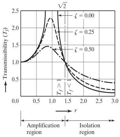 Foundation Reduction of force transmitted to foundation: 31 © 2011 Mechanical Vibrations Fifth Edition in SI