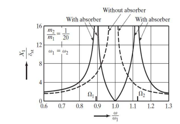 Absorber 2 peaks correspond to 2 ω n of composite sys. 50 © 2011 Mechanical Vibrations