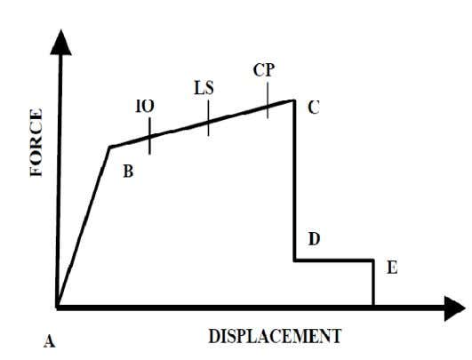 different location of structures and at different time step. Fig.9. Force-displacement relationship of typical plastic