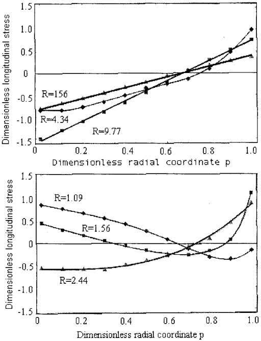 along line A – B at differ- ent stages of hot extrusion 11 Principal stress distribution