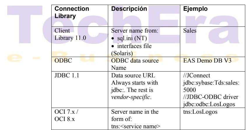 Connection Descripción Ejemplo Library Client Server name from: Sales Library 11.0 • sql.ini (NT) •