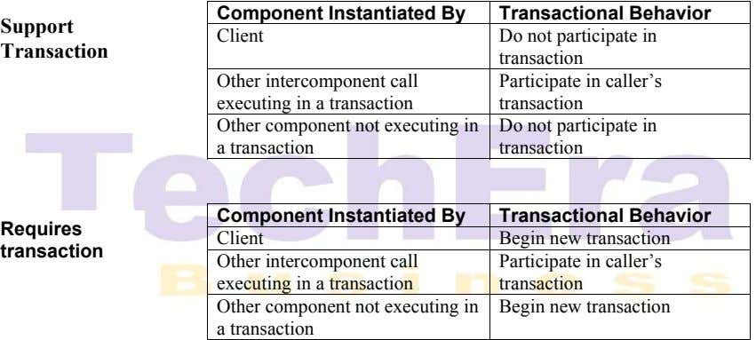 Component Instantiated By Transactional Behavior Support Client Transaction Do not participate in transaction Other