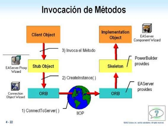de Métodos PowerBuilder Distributed Developer v10.0 Lab- 5 PowerBuilder Distributed Developer v10.0  2005