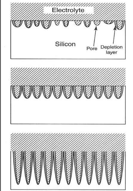 CHAPTER 2. FUNDAMENTALS OF POROUS SILICON AND APPLICATIONS Fig. 2.3. Pore formation in porous silicon. The