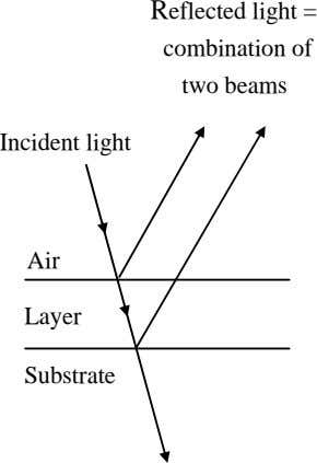 Reflected light = combination of two beams Incident light Air Layer Substrate
