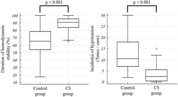 group and the CS group Data are expressed as mean ± SD BP blood pressure *p