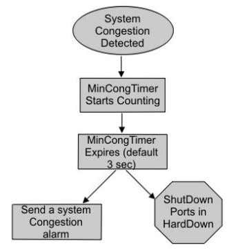 Hardware fundamentals and guidelines Figure 4: Extended CP-Limit HardDown operation Figure 5: Extended CP-Limit SoftDown