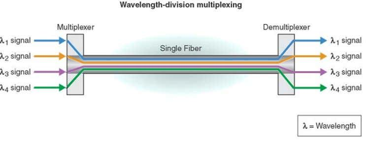 Optical routing design Figure 6: Wavelength division multiplexing The Avaya optical routing system supports both ring