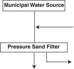 Municipal Water Source Pressure Sand Filter