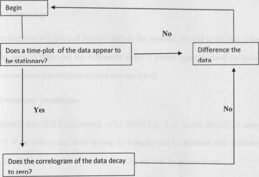 for the time series data as shown in the flow chart below w Yes No No