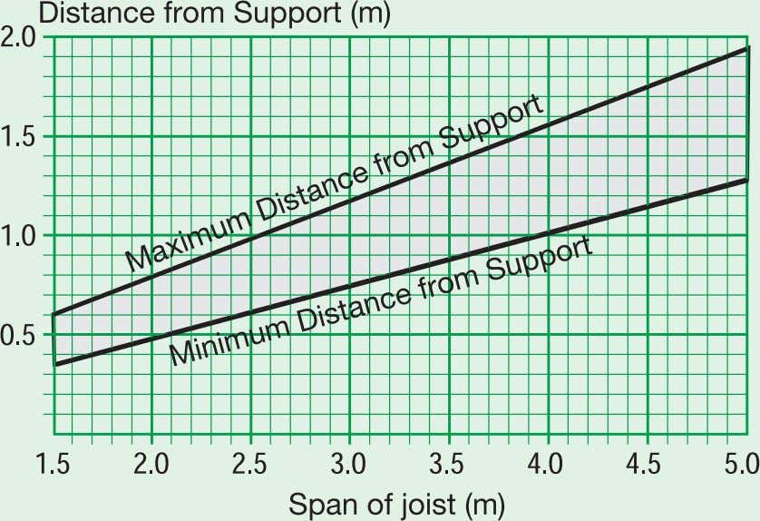 Graph showing dimension of joist drilling zone from support Note: This graph should be used in