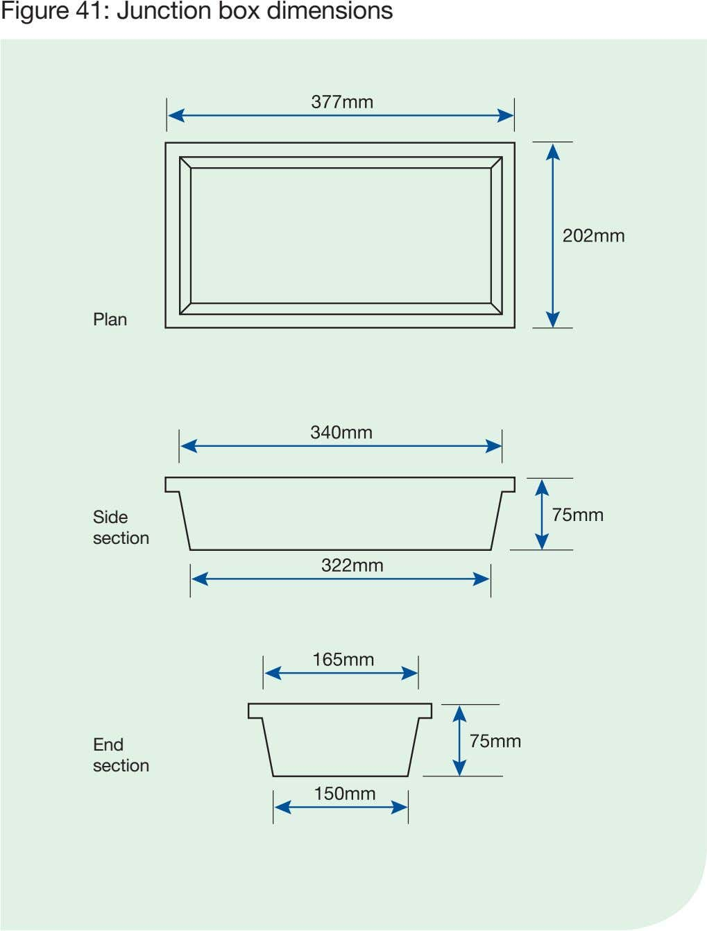 Figure 41: Junction box dimensions Plan Side section End section