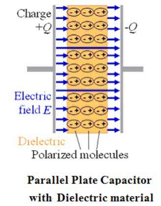 When electric char g e accumulates on the plates, an electric field is created in