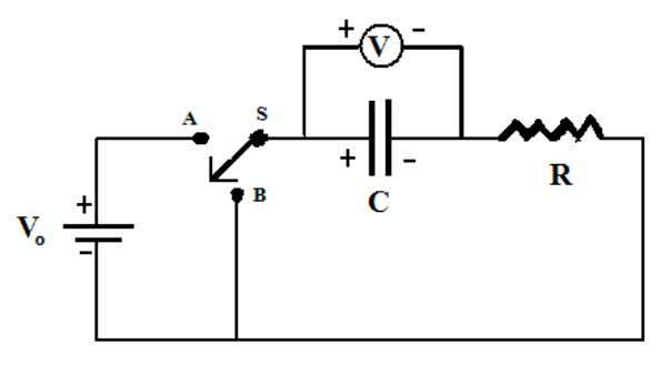 Case 2: When the switch is placed in B, the cap acitor discharges through the resistor.