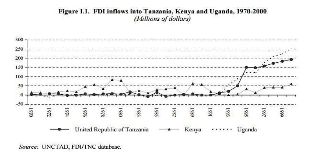 FDI Inward Flow 1980 - 2012 9 Overall, during 1995- 2000, Tanzania received inflows of $1