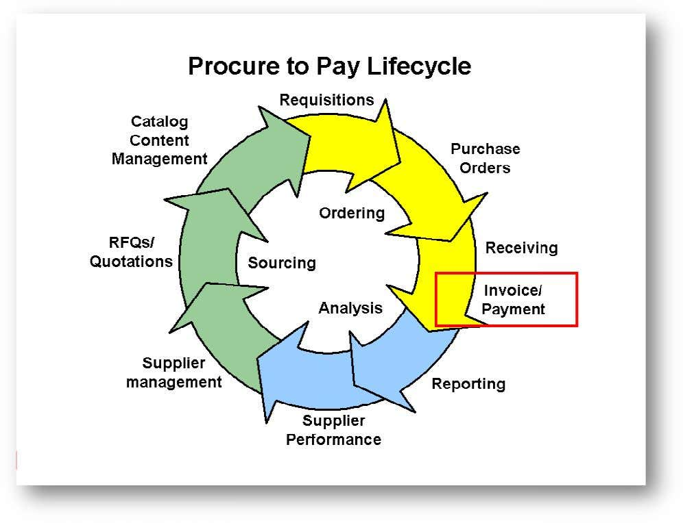 ORACLE PAYABLES MODULE 1) Oracle payables Introduc tion 1) Payables includes two ful ly integrated workbenches,